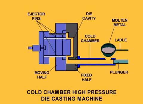 Premier Die - Cold Chamber Photo